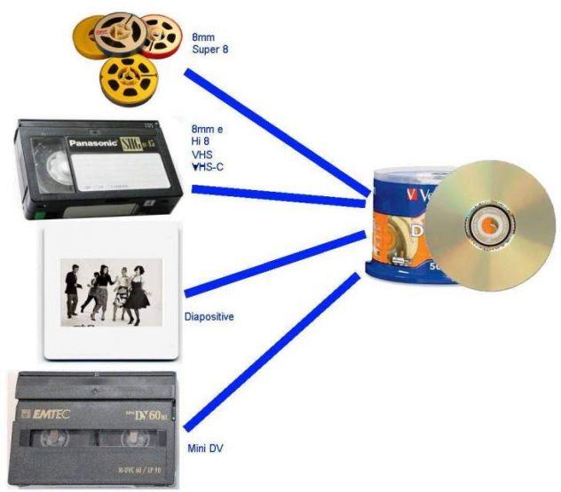 converto in digitale pellicole 8mm,  vhs, video 8,dv, betacam sp e sx - Foto 2